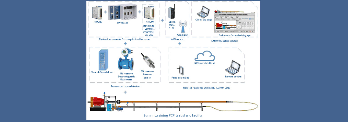 PCP test stand monitor Solution architecture