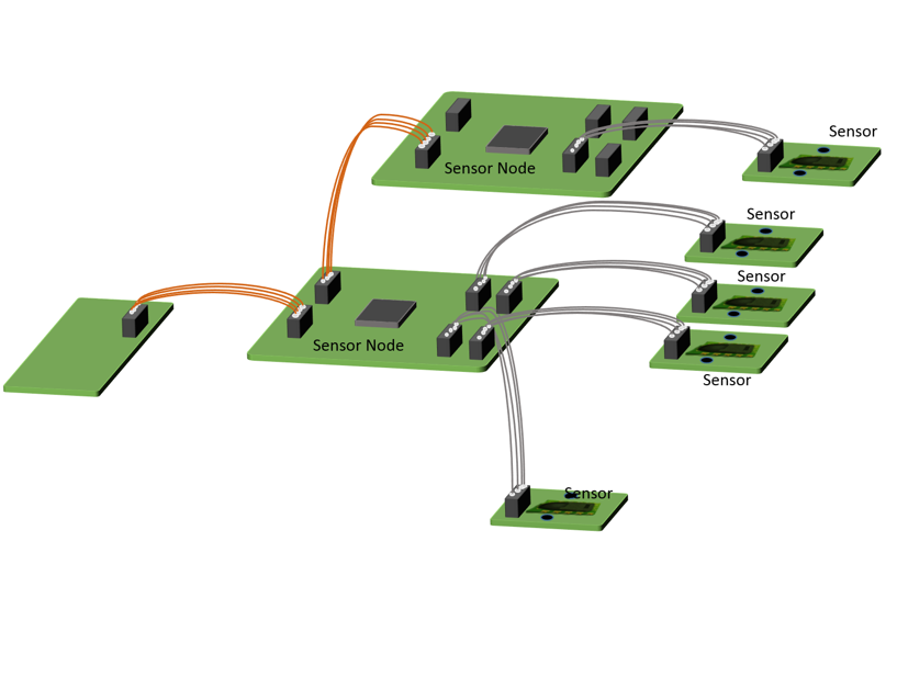 Scalable Sensor network on the CAN bus
