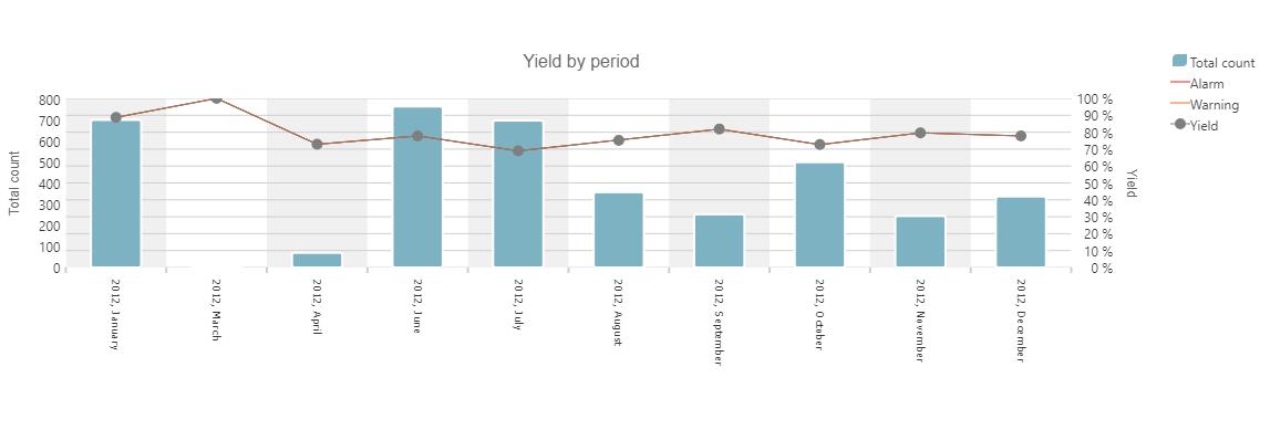 Periodic Yield