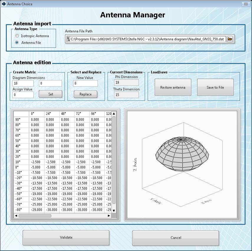 Antenna pattern panel