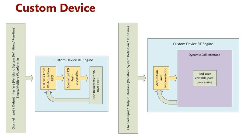 Custom device design